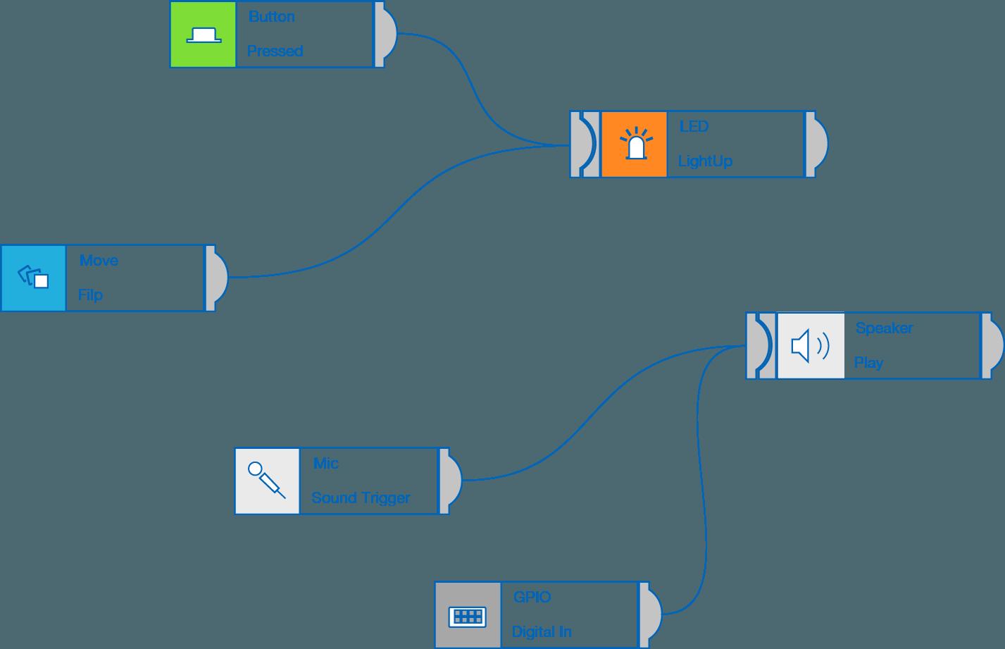 Visual coding app